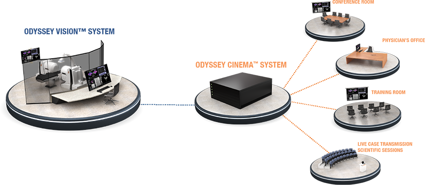 Odyssey Solution Stereotaxis Product
